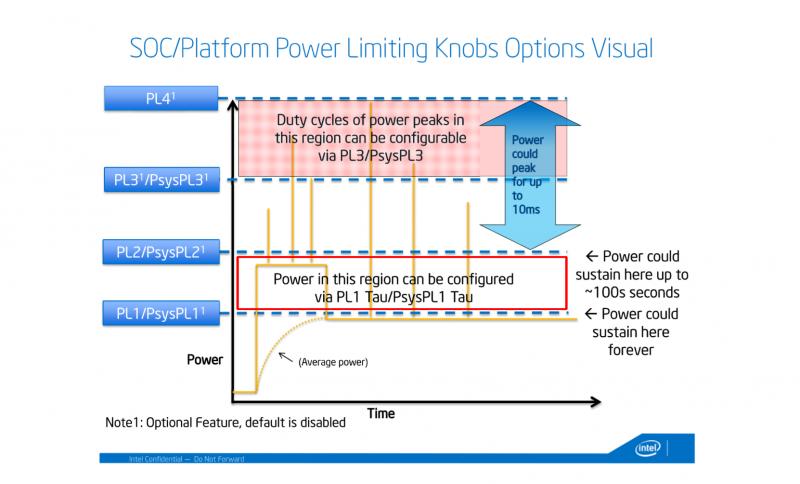 c_intel-power-limit-100-seconds-10ms.png