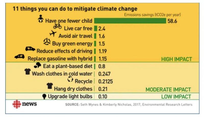 Climate-Change-Stop-Having-Children.jpg