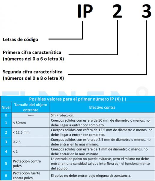 Grados-IP-y-Clase-de-Aislacion-2.png