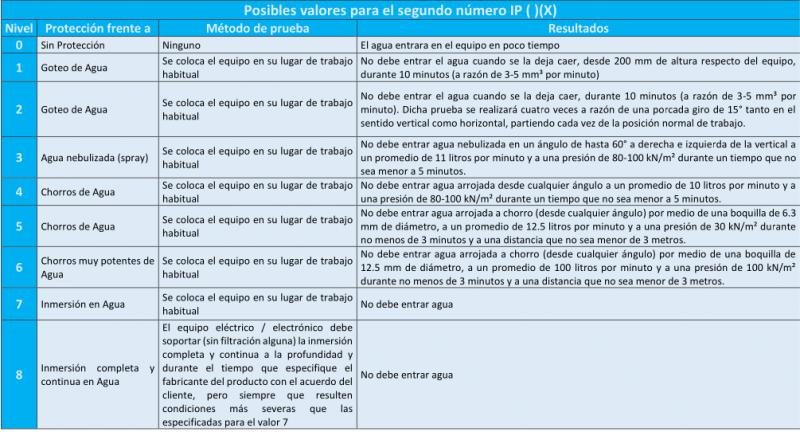 Grados-IP-y-Clase-de-Aislacion-3.png