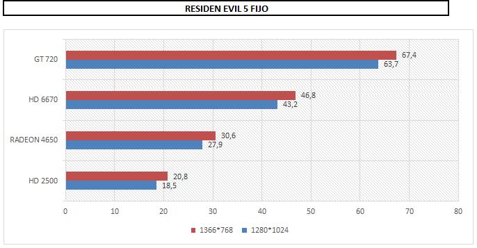 RESIDEN EVIL 5 FIJO.PNG